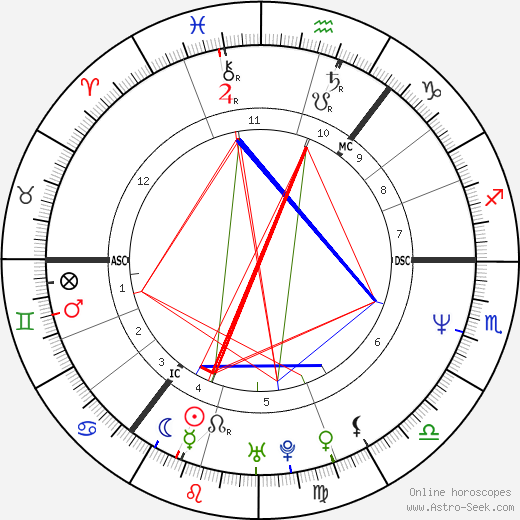 Jackie Bird birth chart, Jackie Bird astro natal horoscope, astrology