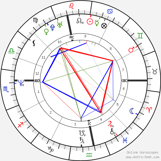 Jacques Glassmann birth chart, Jacques Glassmann astro natal horoscope, astrology