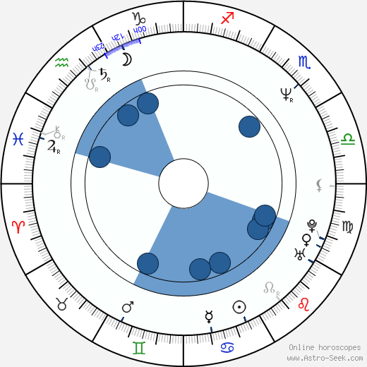 Jean-Paul Lilienfeld wikipedia, horoscope, astrology, instagram