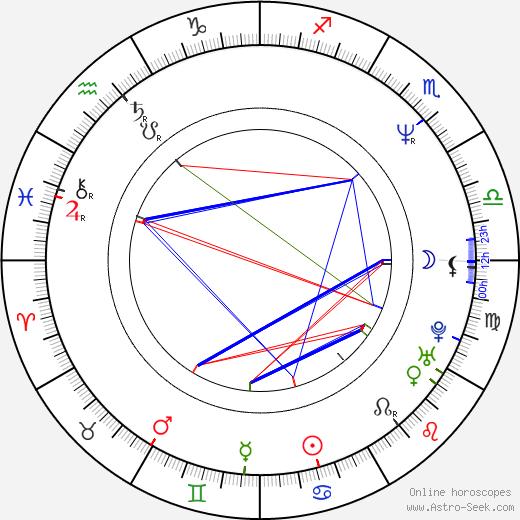Joan Osborne astro natal birth chart, Joan Osborne horoscope, astrology