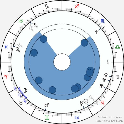 Jonathan Berman wikipedia, horoscope, astrology, instagram