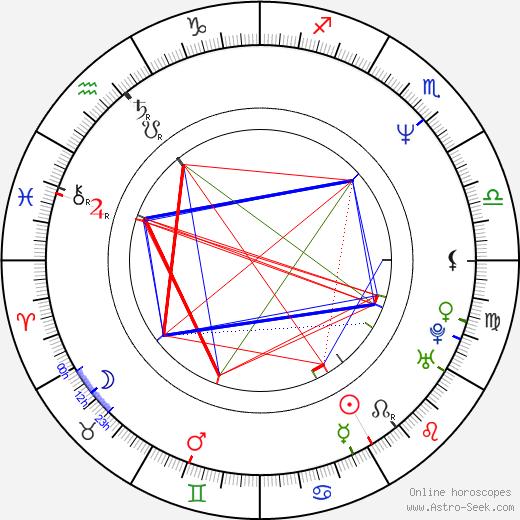 Jonathan Berman birth chart, Jonathan Berman astro natal horoscope, astrology