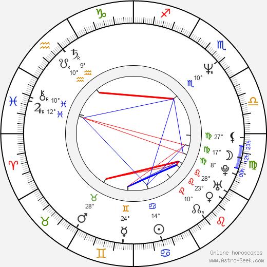 Kateřina Cajthamlová birth chart, biography, wikipedia 2019, 2020