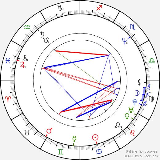 Kateřina Cajthamlová astro natal birth chart, Kateřina Cajthamlová horoscope, astrology
