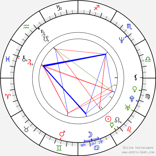 Kathrin Waligura tema natale, oroscopo, Kathrin Waligura oroscopi gratuiti, astrologia