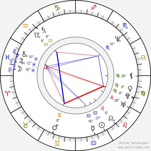 Kenji Haga birth chart, biography, wikipedia 2020, 2021