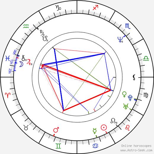 Kenji Haga birth chart, Kenji Haga astro natal horoscope, astrology