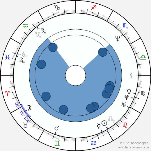 Kevin Butler wikipedia, horoscope, astrology, instagram