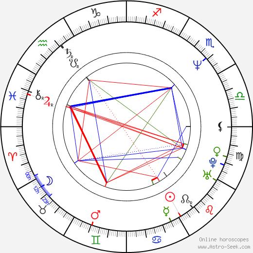 Kevin Butler birth chart, Kevin Butler astro natal horoscope, astrology