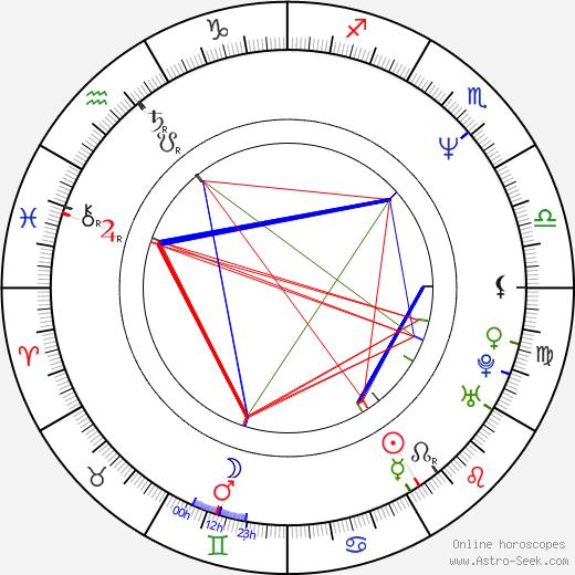 Krishna Vamshi Astro Birth Chart Horoscope Date Of Birth