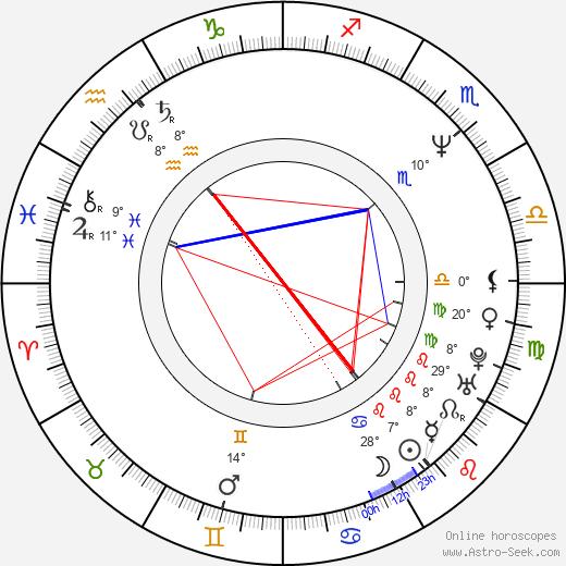 Loren Avedon birth chart, biography, wikipedia 2019, 2020