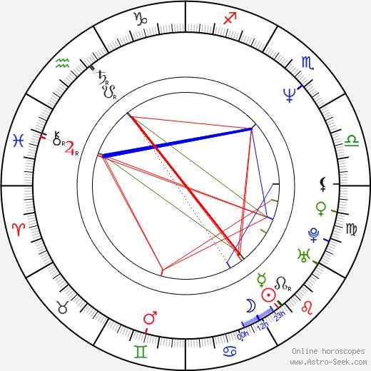 Loren Avedon astro natal birth chart, Loren Avedon horoscope, astrology