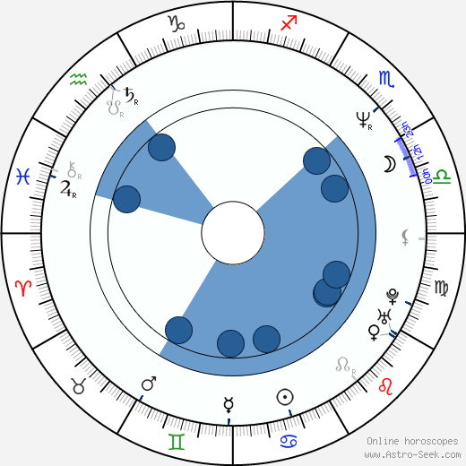 Menelaos Karamaghiolis wikipedia, horoscope, astrology, instagram