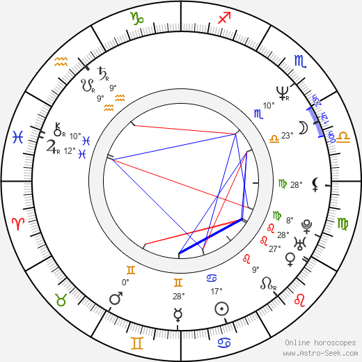 Menelaos Karamaghiolis birth chart, biography, wikipedia 2017, 2018