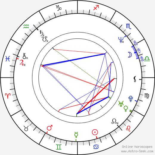 Menelaos Karamaghiolis astro natal birth chart, Menelaos Karamaghiolis horoscope, astrology