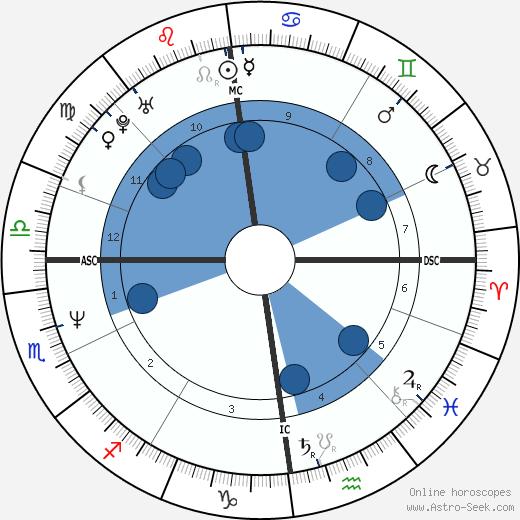 Michael Feist wikipedia, horoscope, astrology, instagram