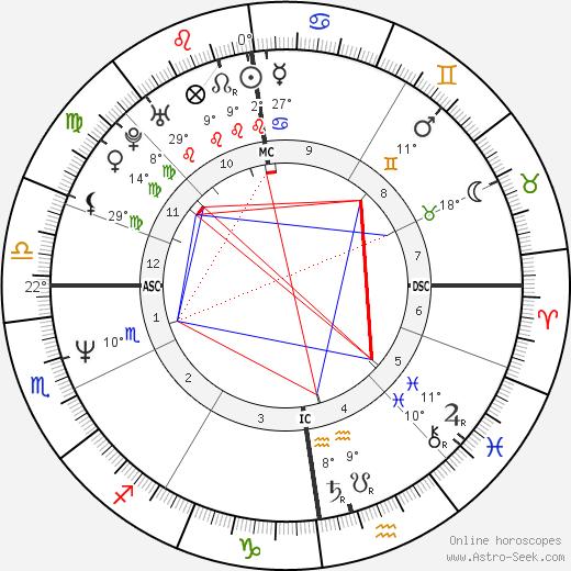 Michael Feist birth chart, biography, wikipedia 2019, 2020