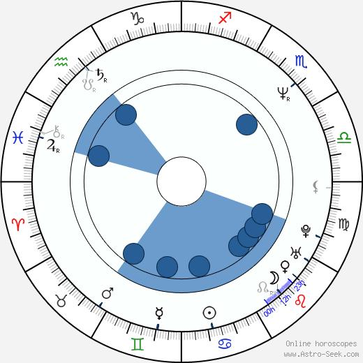 Neil Morrissey wikipedia, horoscope, astrology, instagram