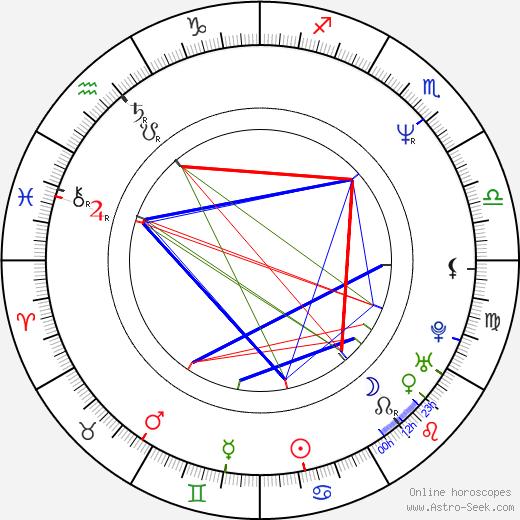 Neil Morrissey день рождения гороскоп, Neil Morrissey Натальная карта онлайн