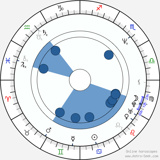 Peter Hedges wikipedia, horoscope, astrology, instagram