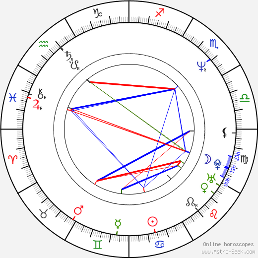 Peter Hedges tema natale, oroscopo, Peter Hedges oroscopi gratuiti, astrologia