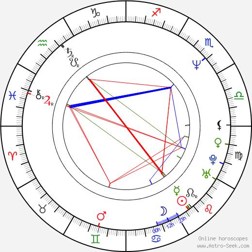 Rele Kosunen birth chart, Rele Kosunen astro natal horoscope, astrology