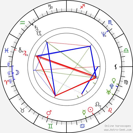 Rena Owen astro natal birth chart, Rena Owen horoscope, astrology