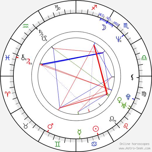 Simona Chytrová astro natal birth chart, Simona Chytrová horoscope, astrology