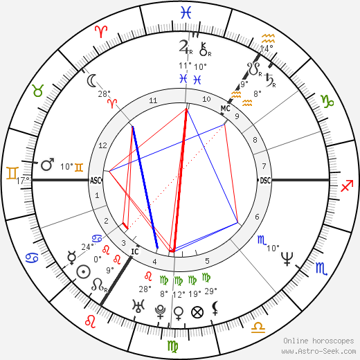 Thierry Frémont birth chart, biography, wikipedia 2019, 2020