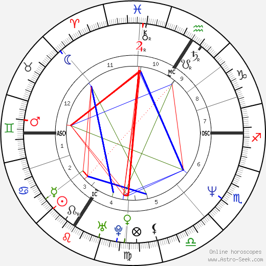Thierry Frémont astro natal birth chart, Thierry Frémont horoscope, astrology