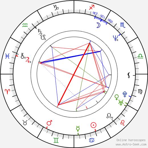 Томас Кенни Tom Kenny день рождения гороскоп, Tom Kenny Натальная карта онлайн