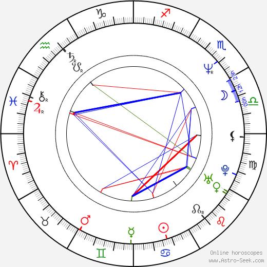 Vida Skalská-Neuwirthová день рождения гороскоп, Vida Skalská-Neuwirthová Натальная карта онлайн