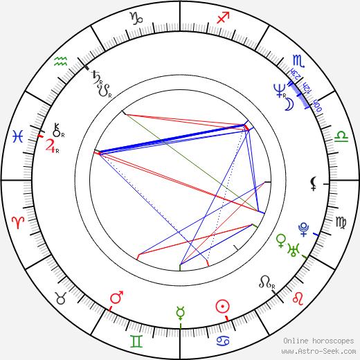 Zuzana Brzobohatá birth chart, Zuzana Brzobohatá astro natal horoscope, astrology