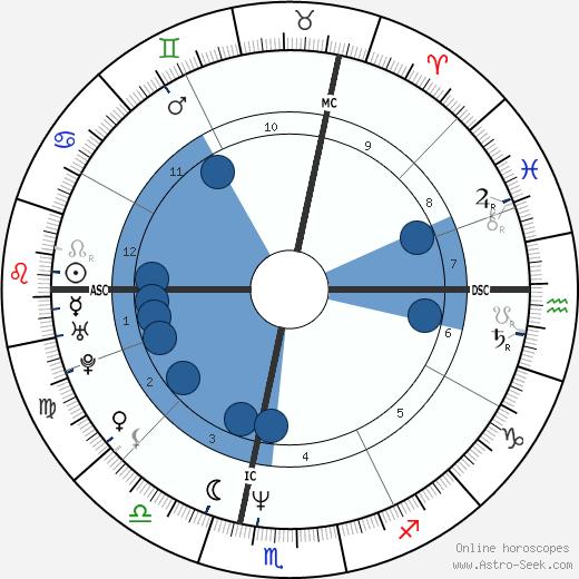 Alain Robert wikipedia, horoscope, astrology, instagram