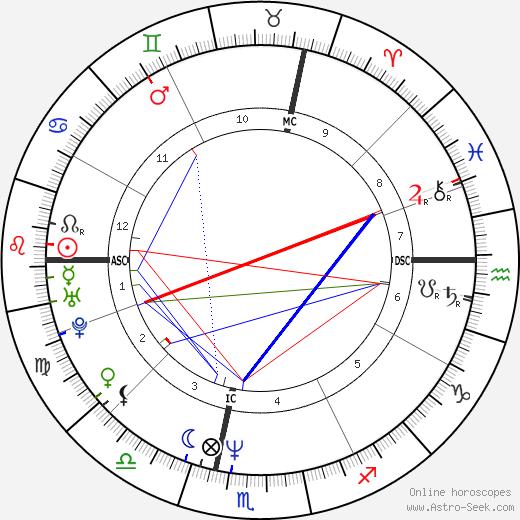 Ален Робер Alain Robert день рождения гороскоп, Alain Robert Натальная карта онлайн