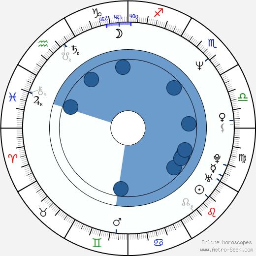 Alix Adams wikipedia, horoscope, astrology, instagram
