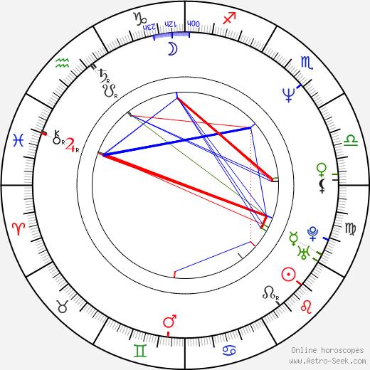 Alix Adams astro natal birth chart, Alix Adams horoscope, astrology