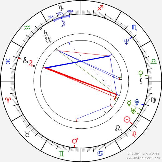 Andrey Sokolov 1962 birth chart, Andrey Sokolov 1962 astro natal horoscope, astrology