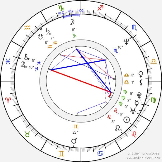 Ariel López Padilla birth chart, biography, wikipedia 2019, 2020