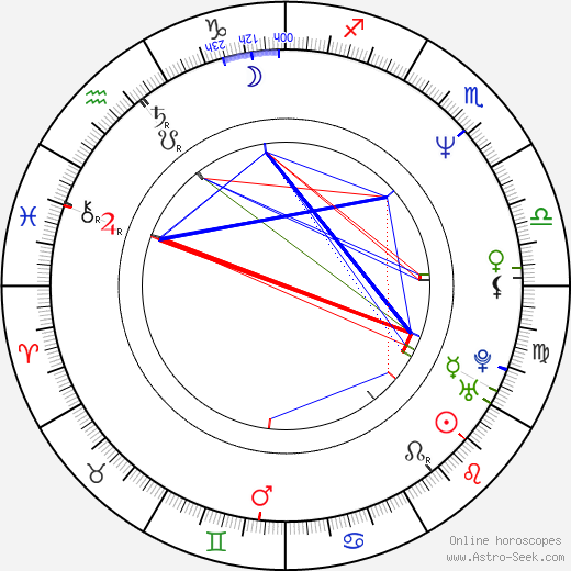 Ariel López Padilla birth chart, Ariel López Padilla astro natal horoscope, astrology
