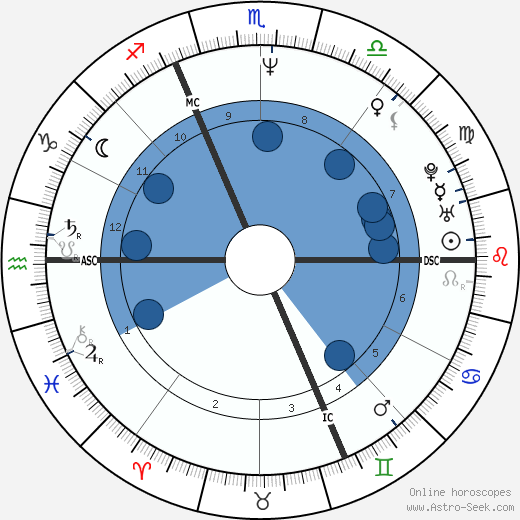 Bernard Baranton wikipedia, horoscope, astrology, instagram