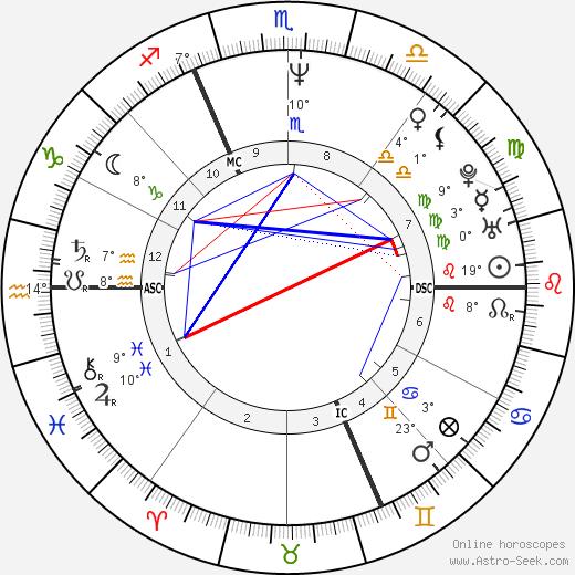 Bernard Baranton birth chart, biography, wikipedia 2018, 2019