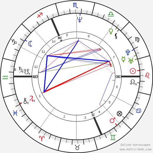 Bernard Baranton astro natal birth chart, Bernard Baranton horoscope, astrology