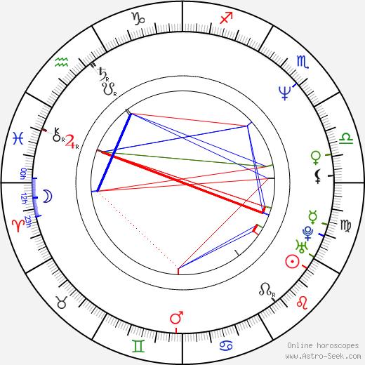Carlos Carrera день рождения гороскоп, Carlos Carrera Натальная карта онлайн