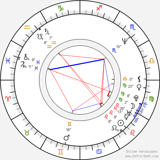Cynthia Stevenson birth chart, biography, wikipedia 2019, 2020