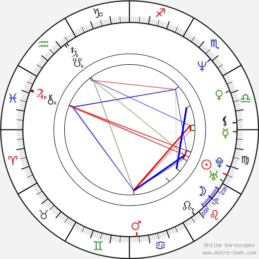 David Fincher astro natal birth chart, David Fincher horoscope, astrology