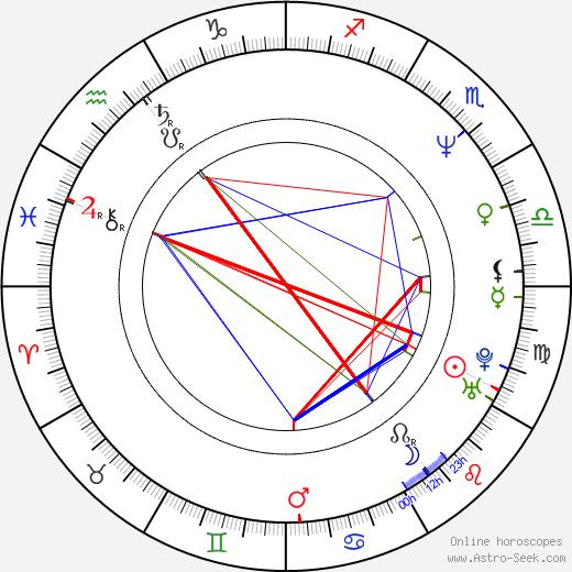 Dean Devlin birth chart, Dean Devlin astro natal horoscope, astrology