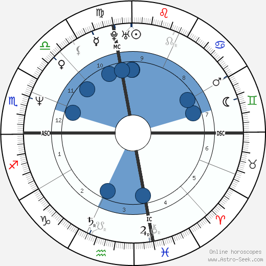Dean Karnazes wikipedia, horoscope, astrology, instagram