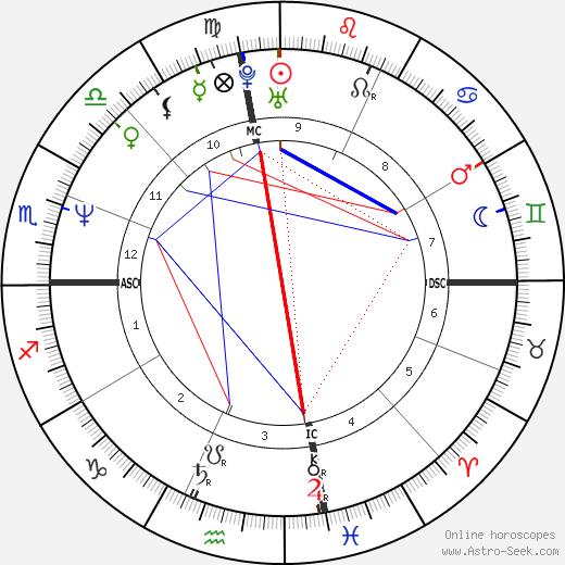 Дин Карнасис Dean Karnazes день рождения гороскоп, Dean Karnazes Натальная карта онлайн