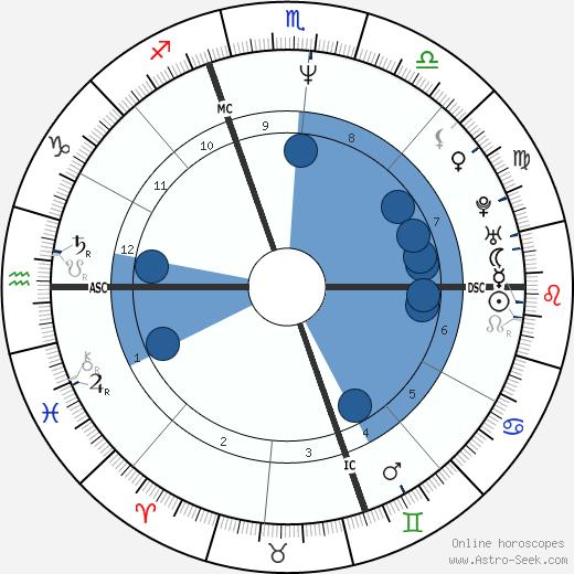 Deborah Kucher wikipedia, horoscope, astrology, instagram